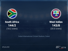 South Africa vs West Indies: ICC T20 World Cup 2021 Live Cricket Score, Live Score Of Today's Match on NDTV Sports