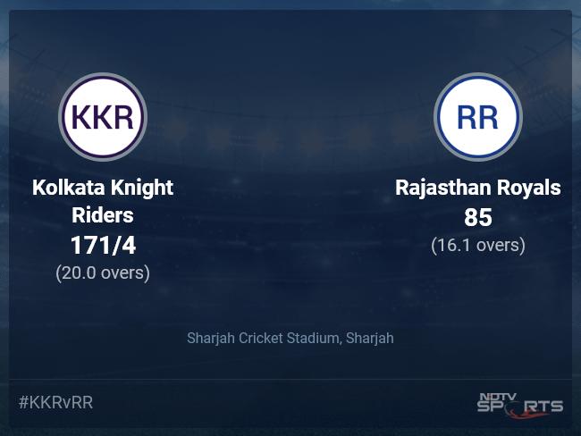 Kolkata Knight Riders vs Rajasthan Royals Live Score Ball by Ball, IPL 2021 Live Cricket Score Of Today's Match on NDTV Sports