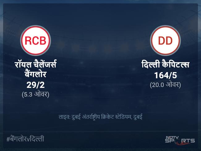 दिल्ली कैपिटल्स बनाम रॉयल चैलेंजर्स बैंगलोर लाइव स्कोर, ओवर 1 से 5 लेटेस्ट क्रिकेट स्कोर अपडेट