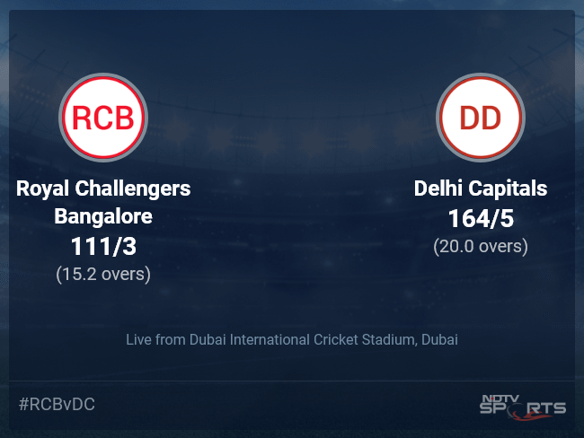 Royal Challengers Bangalore vs Delhi Capitals Live Score Ball by Ball, IPL 2021 Live Cricket Score Of Today's Match on NDTV Sports