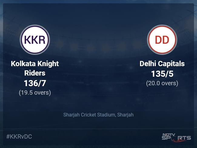 Kolkata Knight Riders vs Delhi Capitals: IPL 2021 Live Cricket Score, Live Score Of Today's Match on NDTV Sports