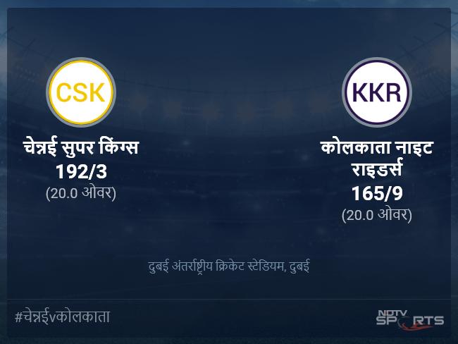चेन्नई सुपर किंग्स बनाम कोलकाता नाइट राइडर्स लाइव स्कोर, ओवर 16 से 20 लेटेस्ट क्रिकेट स्कोर अपडेट