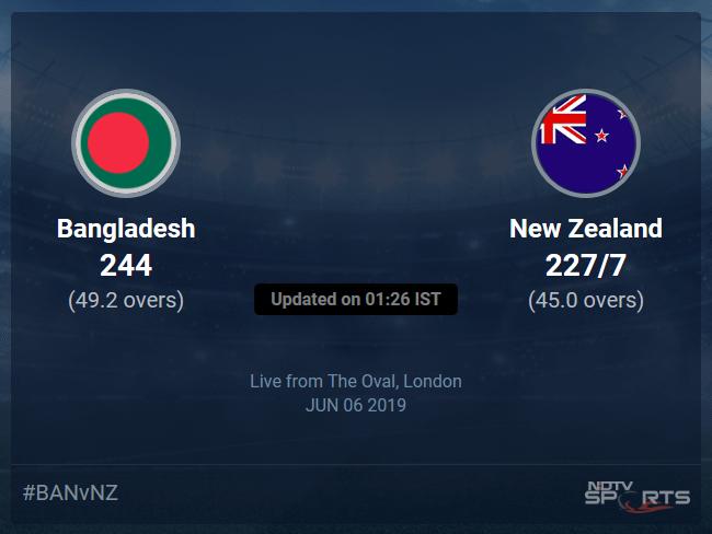New Zealand vs Bangladesh Live Score, Over 41 to 45 Latest Cricket Score, Updates