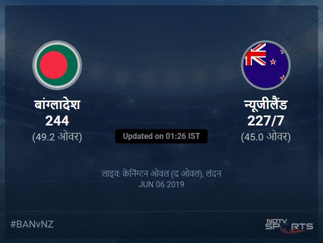 न्यूजीलैंड बनाम बांग्लादेश लाइव स्कोर, ओवर 41 से 45 लेटेस्ट क्रिकेट स्कोर अपडेट