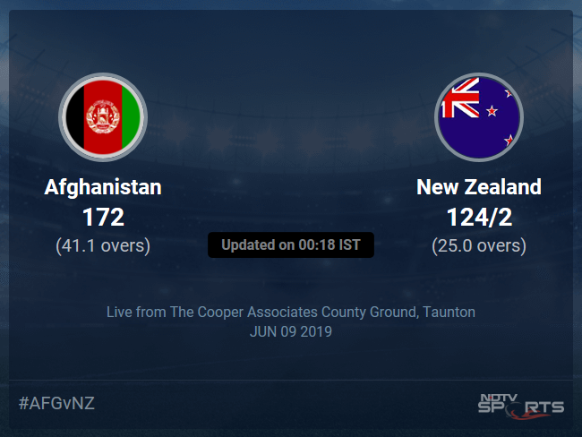 New Zealand vs Afghanistan Live Score, Over 21 to 25 Latest Cricket Score, Updates