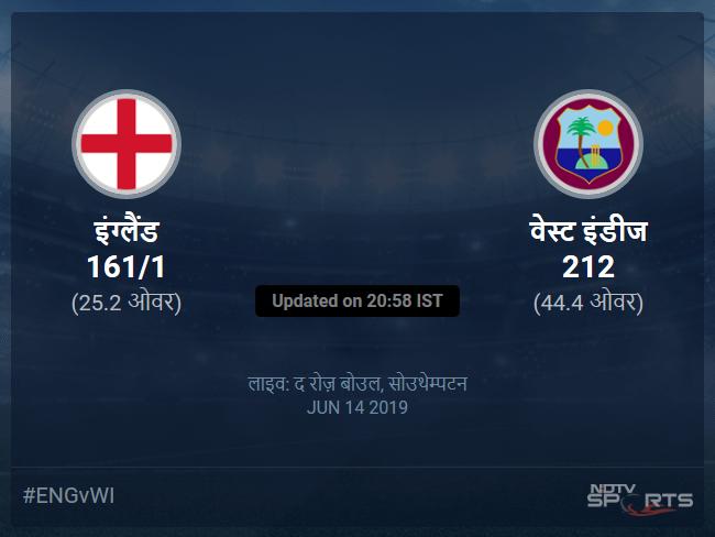 इंग्लैंड बनाम वेस्ट इंडीज लाइव स्कोर, ओवर 21 से 25 लेटेस्ट क्रिकेट स्कोर अपडेट