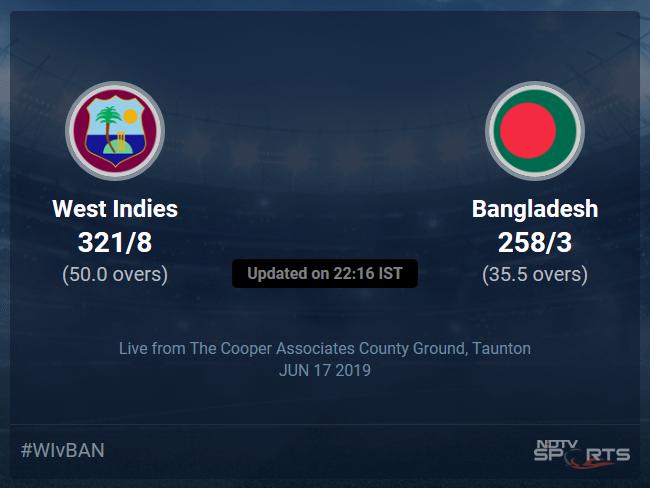 West Indies vs Bangladesh Live Score, Over 31 to 35 Latest Cricket Score, Updates