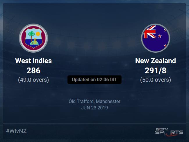 New Zealand vs West Indies Live Score, Over 46 to 50 Latest Cricket Score, Updates