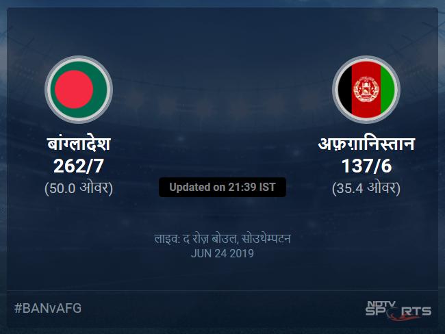अफ़ग़ानिस्तान बनाम बांग्लादेश लाइव स्कोर, ओवर 31 से 35 लेटेस्ट क्रिकेट स्कोर अपडेट