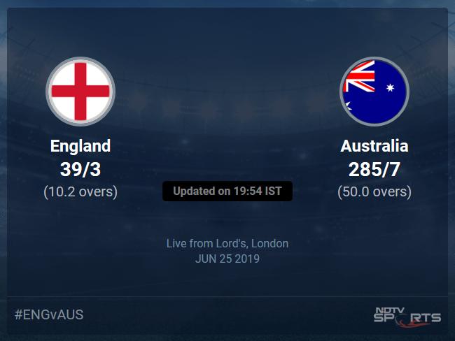England vs Australia Live Score, Over 6 to 10 Latest Cricket Score, Updates