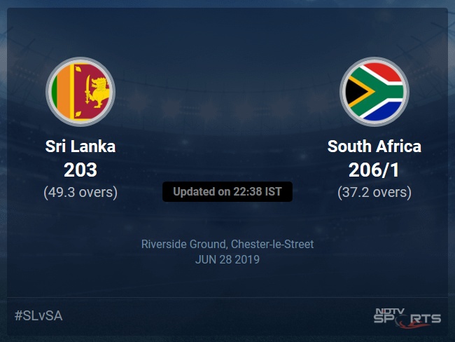 South Africa vs Sri Lanka Live Score, Over 36 to 40 Latest Cricket Score, Updates