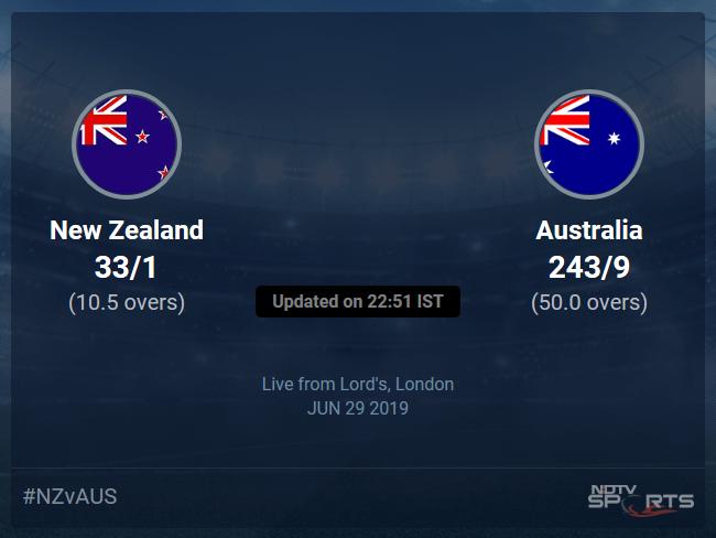 Australia vs New Zealand Live Score, Over 6 to 10 Latest Cricket Score, Updates