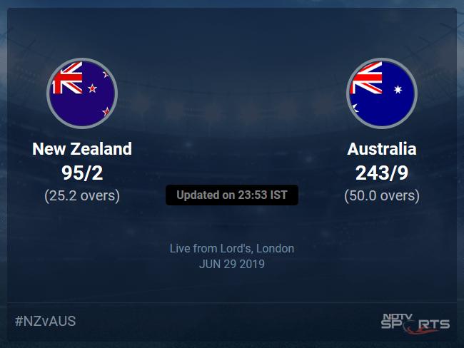 Australia vs New Zealand Live Score, Over 21 to 25 Latest Cricket Score, Updates