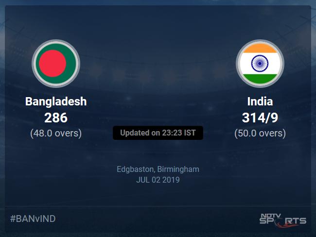 Bangladesh vs India live score over Match 40 ODI 46 50 updates
