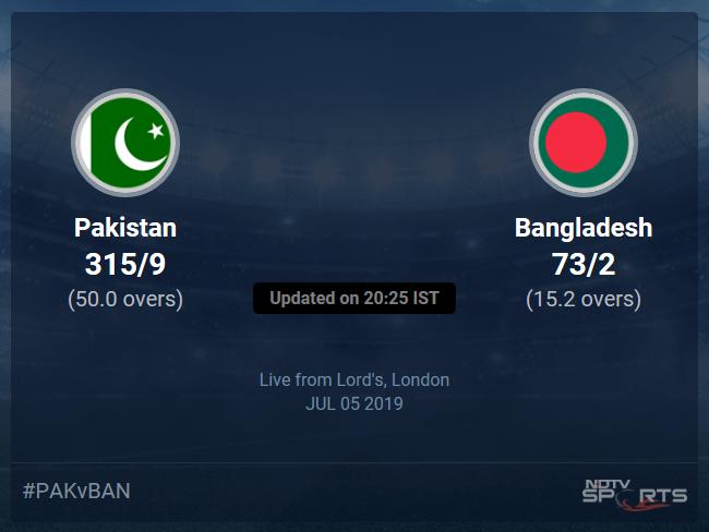 Pakistan vs Bangladesh Live Score, Over 11 to 15 Latest Cricket Score, Updates
