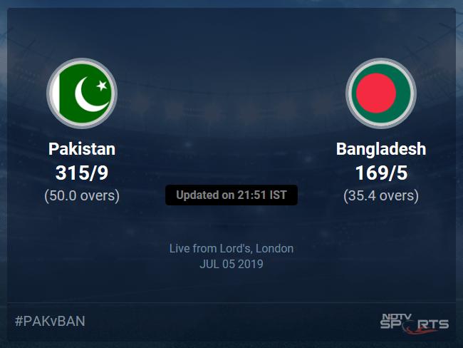 Bangladesh vs Pakistan Live Score, Over 31 to 35 Latest Cricket Score, Updates