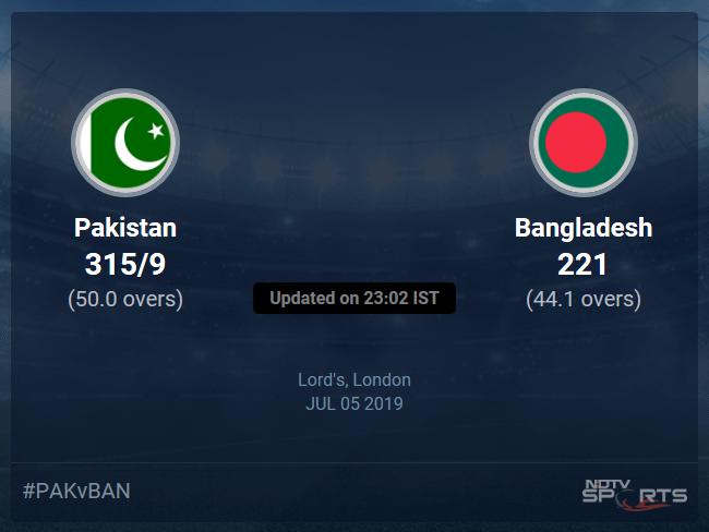 Bangladesh vs Pakistan Live Score, Over 41 to 45 Latest Cricket Score, Updates