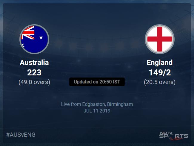 Australia vs England Live Score, Over 16 to 20 Latest Cricket Score, Updates