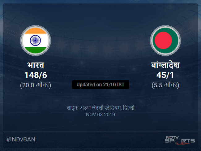 India vs Bangladesh live score over 1st T20I T20 1 5 updates