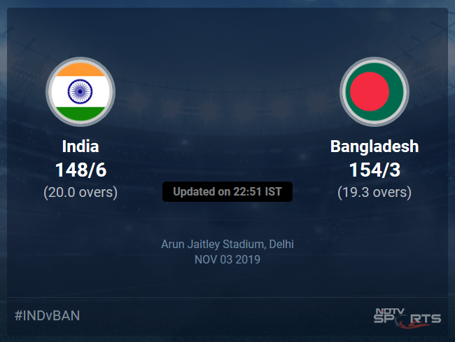 India vs Bangladesh Live Score, Over 16 to 20 Latest Cricket Score, Updates