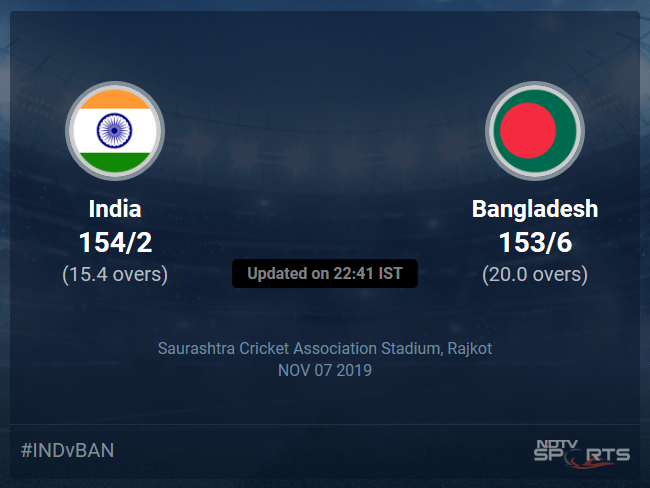India vs Bangladesh Live Score, Over 16 to 20 Latest Cricket Score, Updates