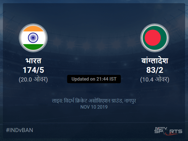 India vs Bangladesh live score over 3rd T20I T20 6 10 updates