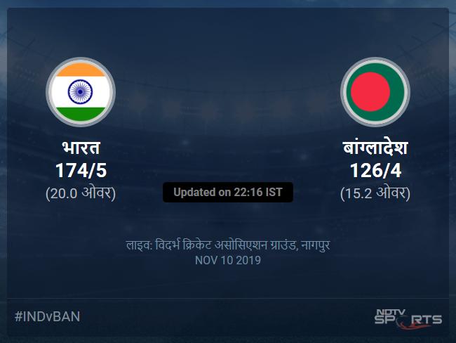 India vs Bangladesh live score over 3rd T20I T20 11 15 updates