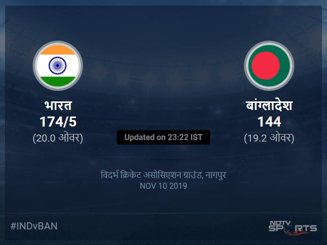 India vs Bangladesh live score over 3rd T20I T20 16 20 updates
