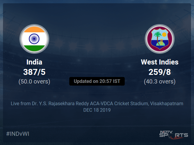 West Indies vs India Live Score, Over 36 to 40 Latest Cricket Score, Updates