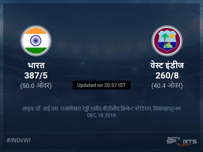 वेस्ट इंडीज बनाम भारत लाइव स्कोर, ओवर 36 से 40 लेटेस्ट क्रिकेट स्कोर अपडेट