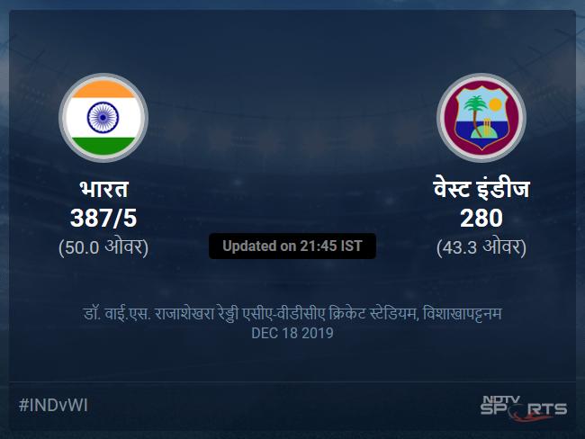भारत बनाम वेस्ट इंडीज लाइव स्कोर, ओवर 41 से 45 लेटेस्ट क्रिकेट स्कोर अपडेट