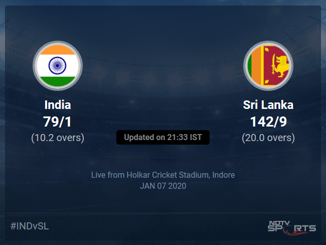 India vs Sri Lanka Live Score, Over 6 to 10 Latest Cricket Score, Updates