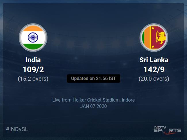 Sri Lanka vs India Live Score, Over 11 to 15 Latest Cricket Score, Updates