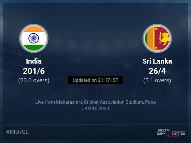 India vs Sri Lanka Live Score, Over 1 to 5 Latest Cricket Score, Updates