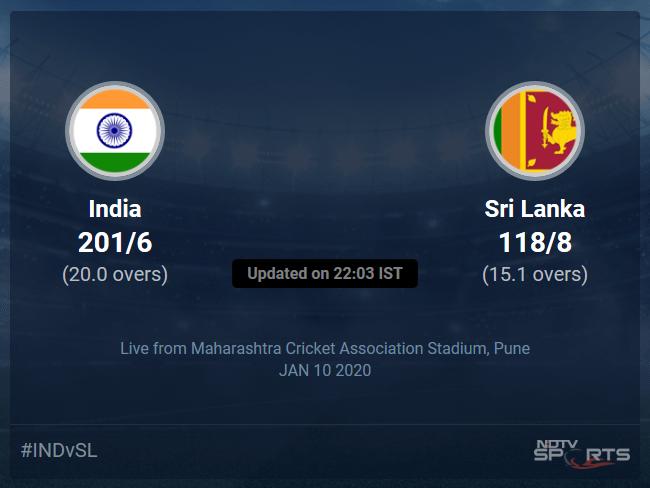 India vs Sri Lanka Live Score, Over 11 to 15 Latest Cricket Score, Updates