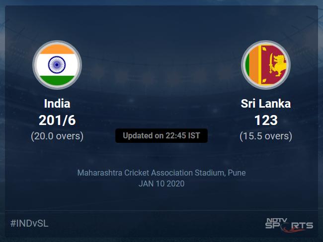 India vs Sri Lanka Live Score, Over 16 to 20 Latest Cricket Score, Updates