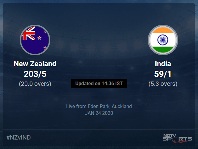 New Zealand vs India Live Score, Over 1 to 5 Latest Cricket Score, Updates