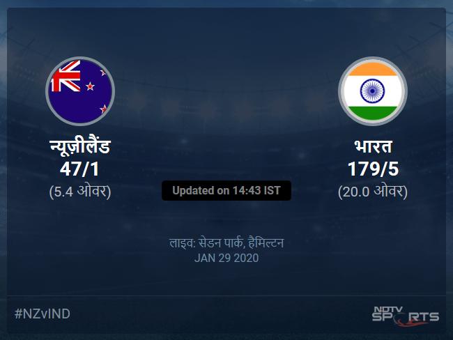 New Zealand vs India live score over 3rd T20I T20 1 5 updates