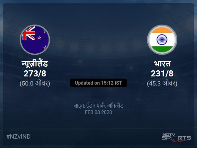 न्यूज़ीलैंड बनाम भारत लाइव स्कोर, ओवर 41 से 45 लेटेस्ट क्रिकेट स्कोर अपडेट