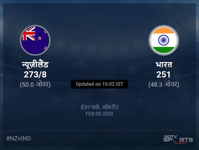 न्यूज़ीलैंड बनाम भारत लाइव स्कोर, ओवर 46 से 50 लेटेस्ट क्रिकेट स्कोर अपडेट