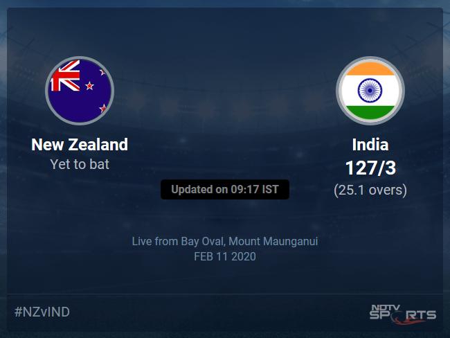 New Zealand vs India Live Score, Over 21 to 25 Latest Cricket Score, Updates