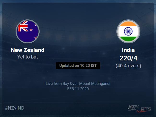 India vs New Zealand Live Score, Over 36 to 40 Latest Cricket Score, Updates