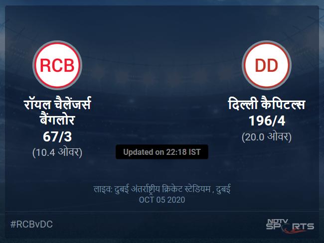 रॉयल चैलेंजर्स बैंगलोर बनाम दिल्ली कैपिटल्स लाइव स्कोर, ओवर 6 से 10 लेटेस्ट क्रिकेट स्कोर अपडेट