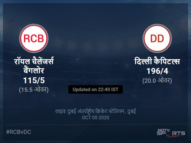 Royal Challengers Bangalore vs Delhi Capitals live score over Match 19 T20 11 15 updates