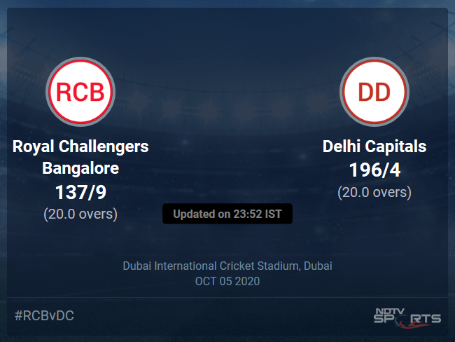 Delhi Capitals vs Royal Challengers Bangalore Live Score, Over 16 to 20 Latest Cricket Score, Updates