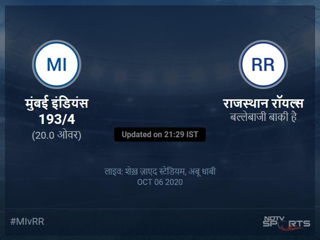 मुंबई इंडियंस बनाम राजस्थान रॉयल्स लाइव स्कोर, ओवर 16 से 20 लेटेस्ट क्रिकेट स्कोर अपडेट