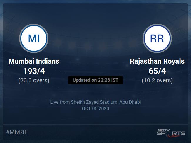 Rajasthan Royals vs Mumbai Indians Live Score, Over 6 to 10 Latest Cricket Score, Updates