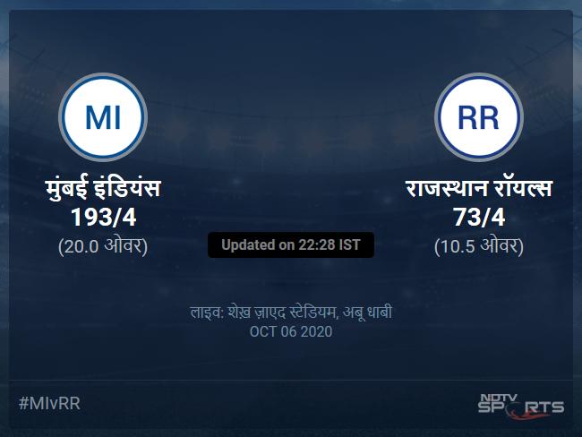 राजस्थान रॉयल्स बनाम मुंबई इंडियंस लाइव स्कोर, ओवर 6 से 10 लेटेस्ट क्रिकेट स्कोर अपडेट