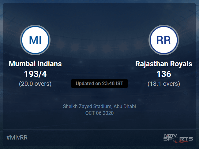 Mumbai Indians vs Rajasthan Royals Live Score, Over 16 to 20 Latest Cricket Score, Updates