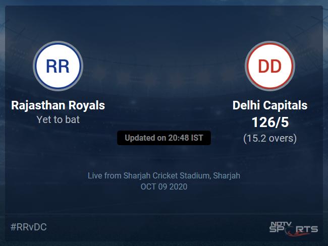 Delhi Capitals vs Rajasthan Royals Live Score, Over 11 to 15 Latest Cricket Score, Updates